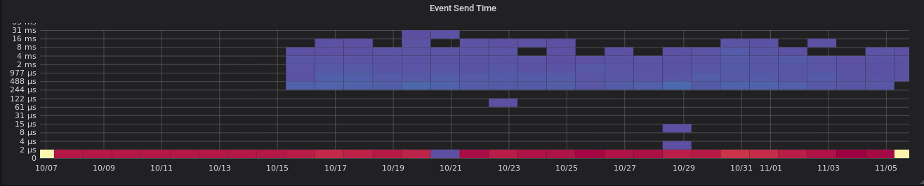 sonde synapse_http_server_response_time_seconds_bucket